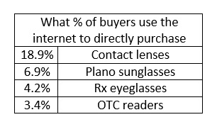 b8e41fdaf5 Another question you need to know the answer to is  Who in your practice is  going to be most likely to directly purchase eyewear online  The report  states ...